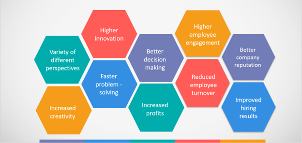 An infographic showing the many benefits of a diverse workplace, including higher employee engagement, faster problem-solving, and improved hiring results.